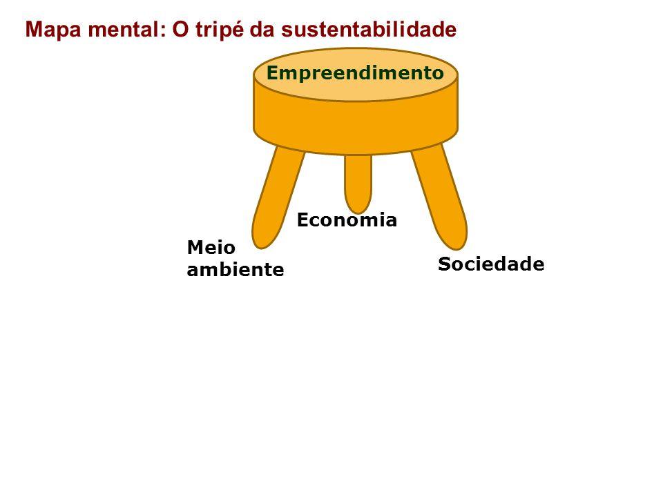 Mapa mental: O tripé da sustentabilidade Economia Meio ambiente Sociedade Empreendimento