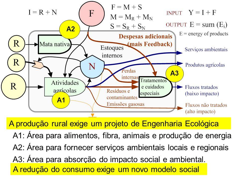Ajustar ou acoplar a biocapacidade (produção) e a pegada (consumo)