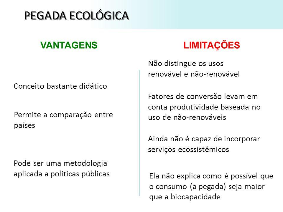 PEGADA ECOLÓGICA Biocapacidade: 9,9 gha/capita Pegada (consumo): 2,1 gha/capita Living Planet Report – WWF: utilizando a metodologia de Wackernagel and Rees, 1996.