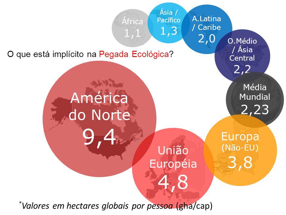 EUA (Pop: 294,0 mi) EF: 9,6 gha/cap Biocapacidade: 4,7 gha/cap Brasil (Pop: 178,5 mi) EF: 2,1 gha/cap Biocapacidade: 9,9 gha/cap México (Pop: 103,5 mi) EF: 2,6 gha/cap Biocapacidade: 1,7 gha/cap China (Pop: 1,30 bi) EF: 1,6 gha/cap Biocapacidade: 0,8 gha/cap India (Pop: 1,06 bi) EF: 0,8 gha/cap Biocapacidade: 0,4 gha/cap Emirados Árabes Unidos (Pop: 3,0 mi) EF: 11,9 gha/cap Biocapacidade: 0,8 gha/cap PEGADA ECOLÓGICA Pegada Ecológica de outros países: