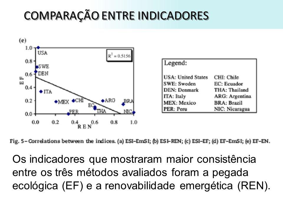 COMPARAÇÃO ENTRE INDICADORES Os indicadores que mostraram maior consistência entre os três métodos avaliados foram a pegada ecológica (EF) e a renovabilidade emergética (REN).