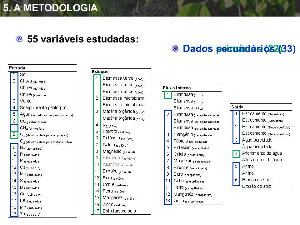 Dados primários (22) Dados secundários (33) 55 variáveis estudadas: