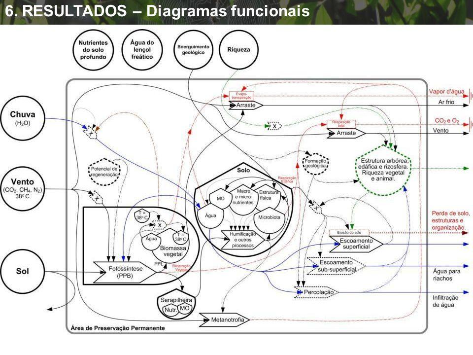 APP – 0 ano 6. RESULTADOS – Diagramas funcionais