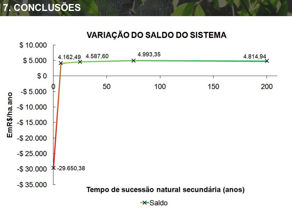 7. CONCLUSÕES Os diferentes manejos dos agroecossistemas podem resultar em prestação de serviços ambientais ou causar danos ambientais.