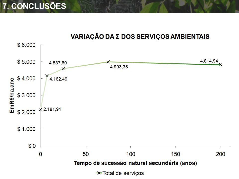 O valor dos serviços ambientais varia em função do tempo e de sucessão natural secundária. 7. CONCLUSÕES
