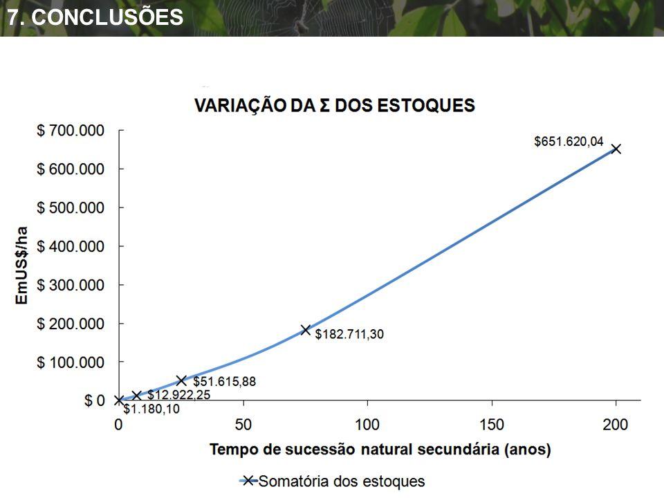 O proprietário de agroecossistemas com áreas florestadas é o maior beneficiário dos Serviços Ambientais durante o processo de sucessão natural secundá