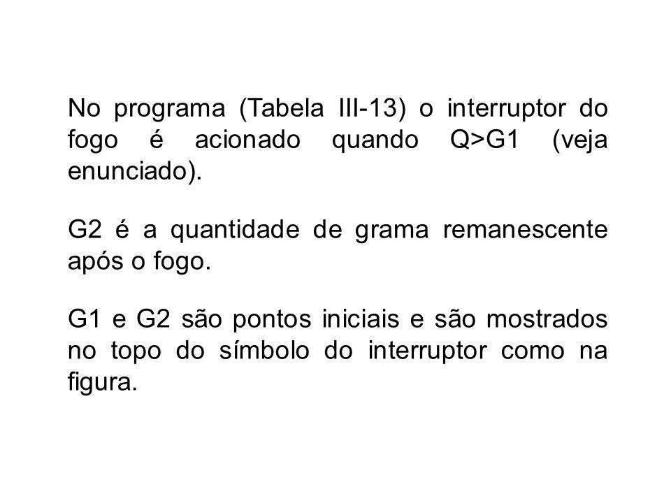No programa (Tabela III-13) o interruptor do fogo é acionado quando Q>G1 (veja enunciado).