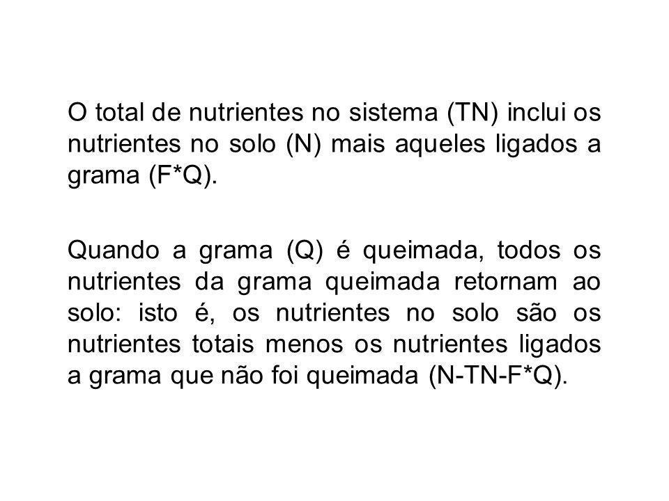 O total de nutrientes no sistema (TN) inclui os nutrientes no solo (N) mais aqueles ligados a grama (F*Q).