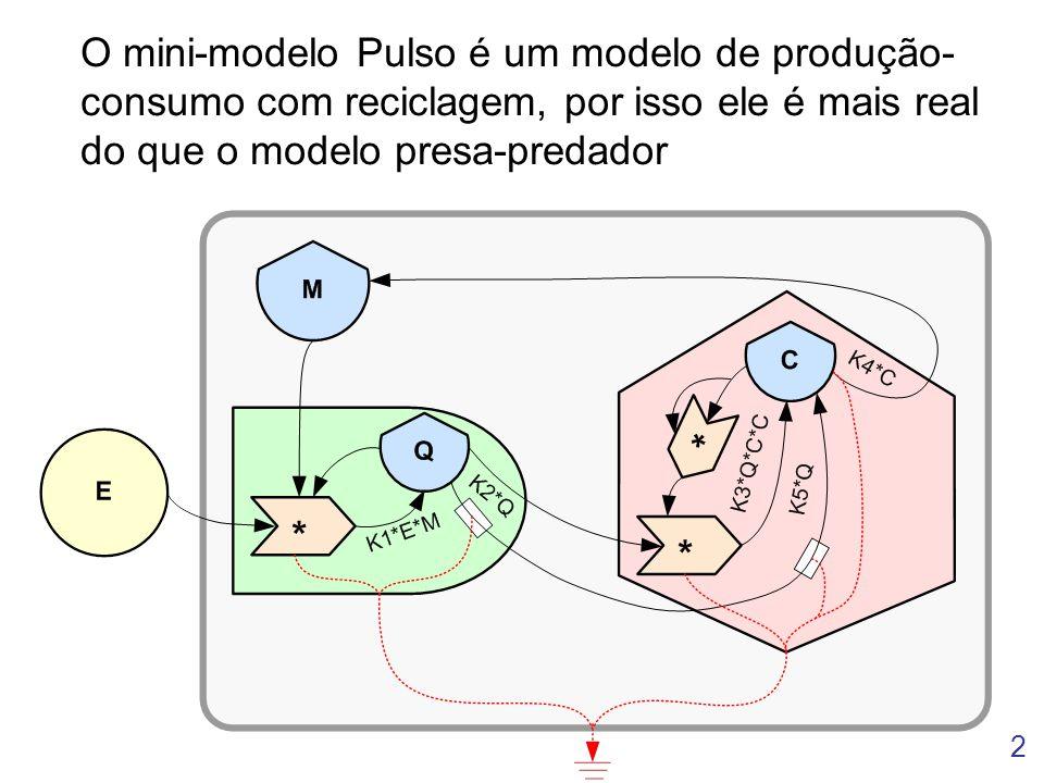 2 O mini-modelo Pulso é um modelo de produção- consumo com reciclagem, por isso ele é mais real do que o modelo presa-predador