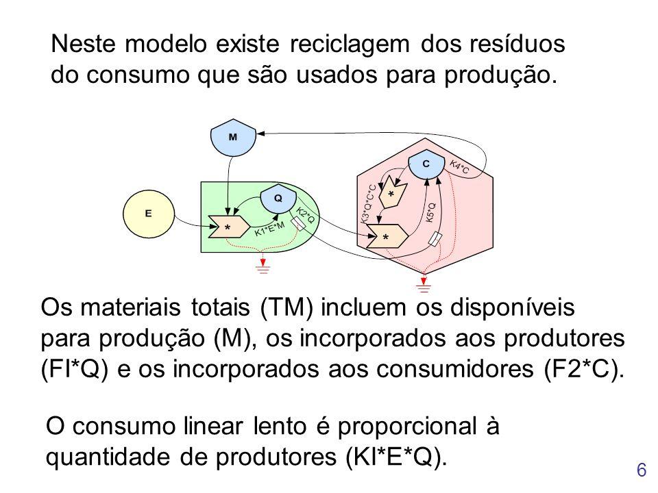 6 Neste modelo existe reciclagem dos resíduos do consumo que são usados para produção. Os materiais totais (TM) incluem os disponíveis para produção (