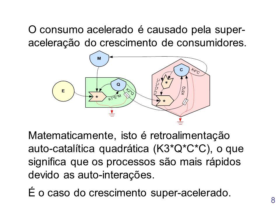 8 O consumo acelerado é causado pela super- aceleração do crescimento de consumidores. Matematicamente, isto é retroalimentação auto-catalítica quadrá