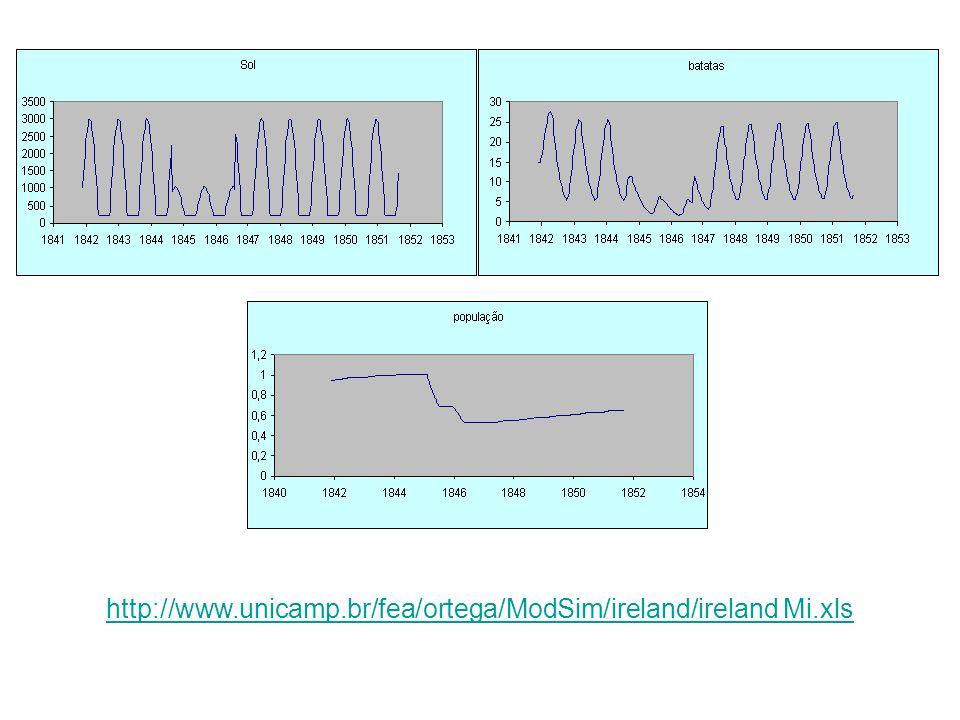 O programa (Tabela IV-10) usa IF indicando a mudança dos coeficientes várias vezes, como nas indicações 340, 350 e 360, que ajustam a energia solar de 1 a 1/3 para produzir mudanças climáticas.