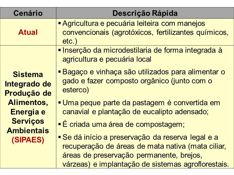 CenárioDescrição Rápida Atual  Agricultura e pecuária leiteira com manejos convencionais (agrotóxicos, fertilizantes químicos, etc.) Sistema Integrad