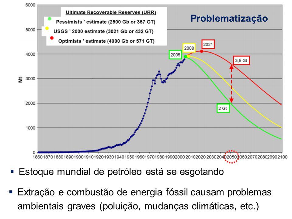  Estoque mundial de petróleo está se esgotando  Extração e combustão de energia fóssil causam problemas ambientais graves (poluição, mudanças climát