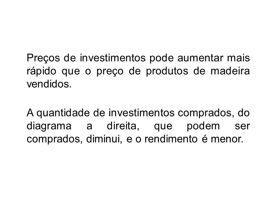 Preços de investimentos pode aumentar mais rápido que o preço de produtos de madeira vendidos.