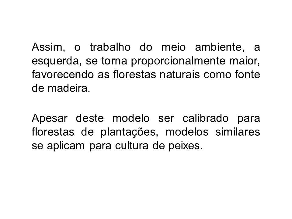Apesar deste modelo ser calibrado para florestas de plantações, modelos similares se aplicam para cultura de peixes.
