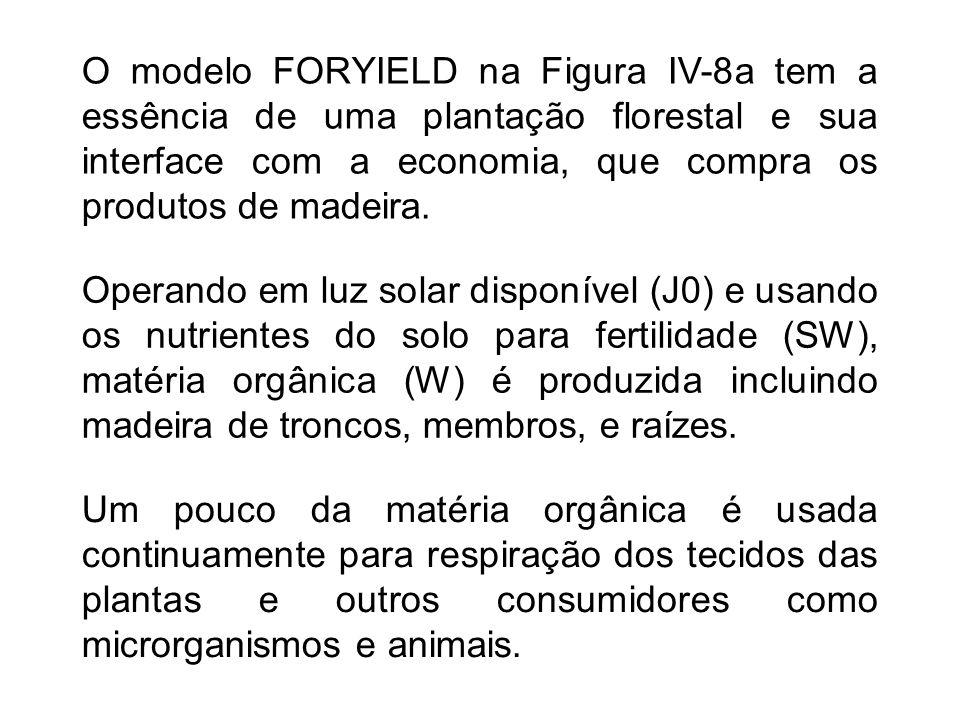 O modelo FORYIELD na Figura IV-8a tem a essência de uma plantação florestal e sua interface com a economia, que compra os produtos de madeira.