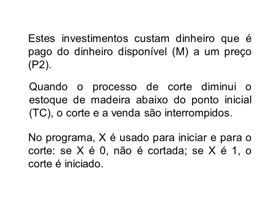 Estes investimentos custam dinheiro que é pago do dinheiro disponível (M) a um preço (P2).