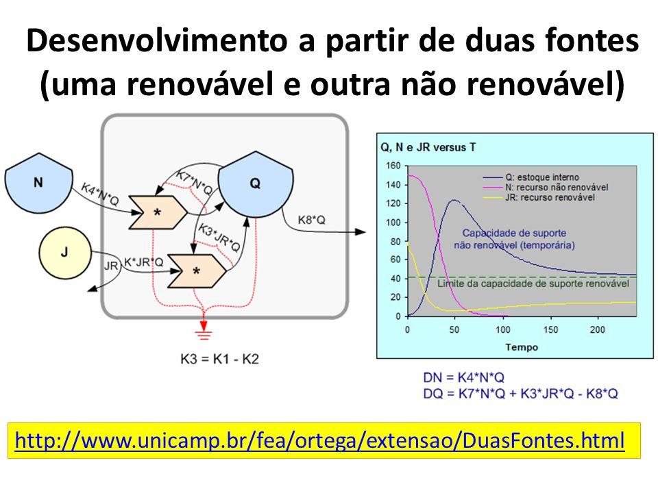 Desenvolvimento a partir de duas fontes (uma renovável e outra não renovável) http://www.unicamp.br/fea/ortega/extensao/DuasFontes.html