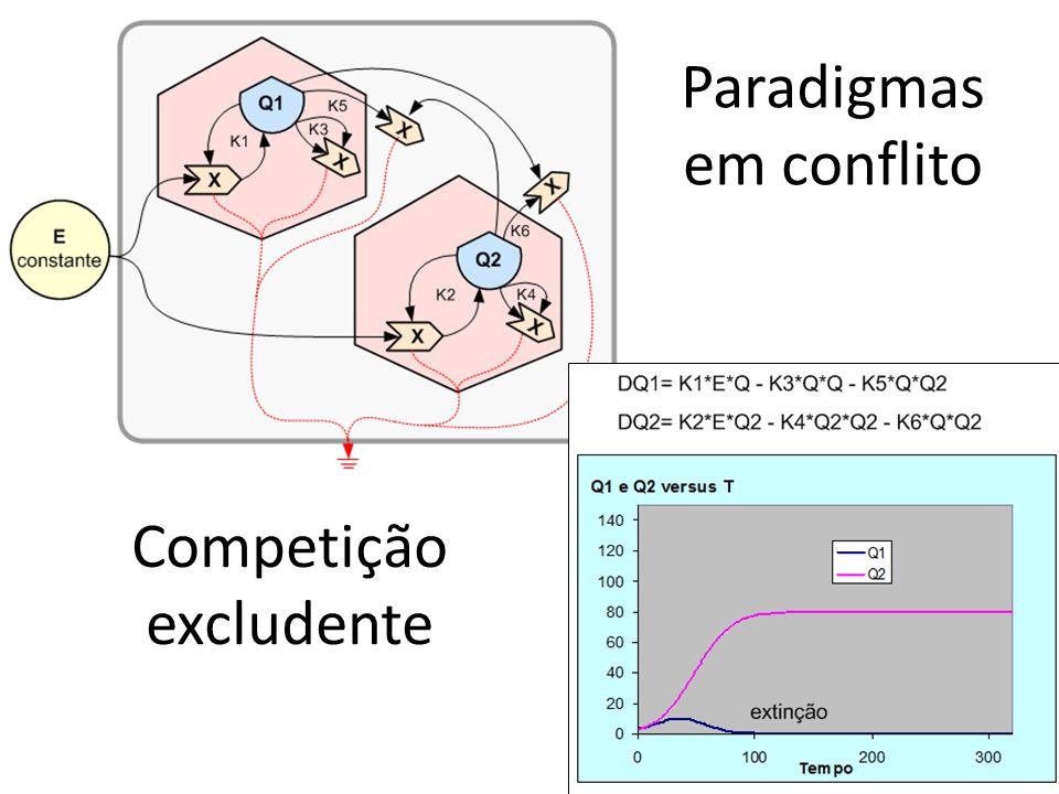 Paradigmas em conflito Competição excludente