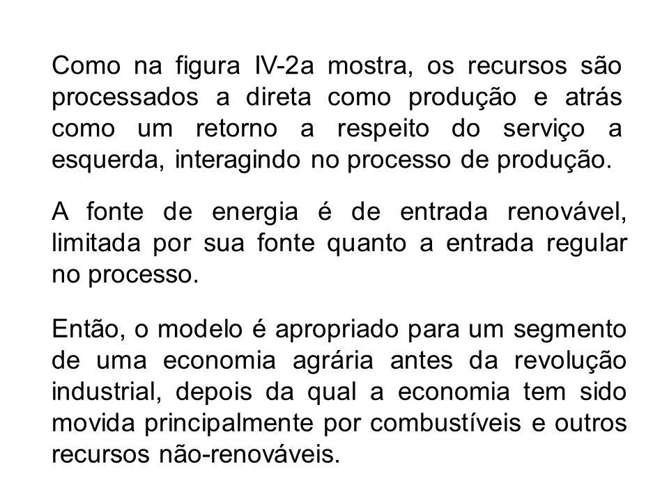 Como na figura IV-2a mostra, os recursos são processados a direta como produção e atrás como um retorno a respeito do serviço a esquerda, interagindo no processo de produção.