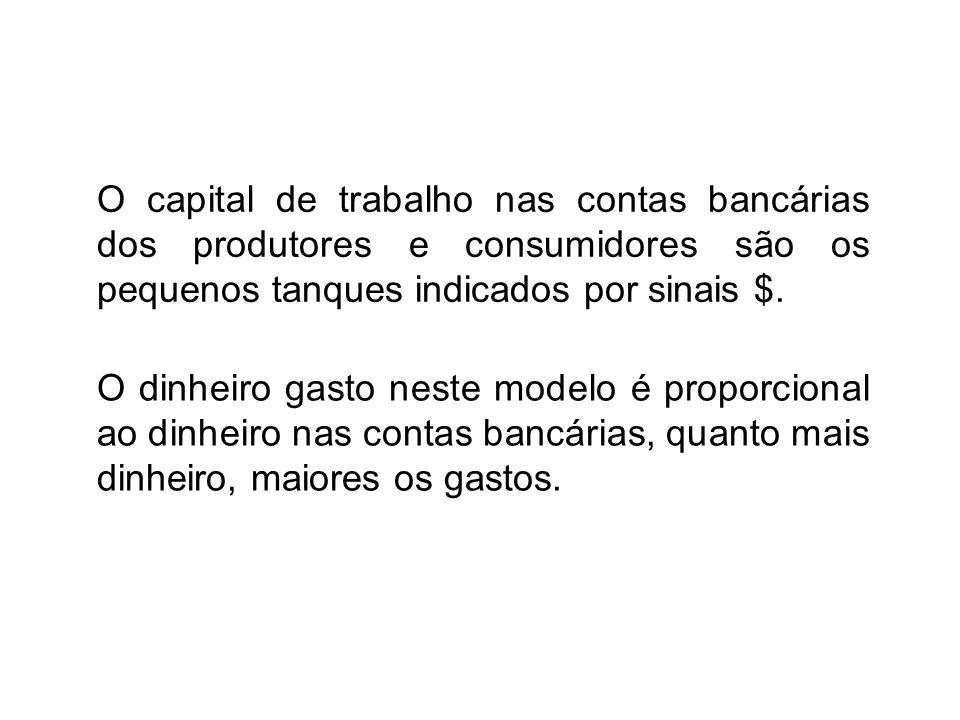 O capital de trabalho nas contas bancárias dos produtores e consumidores são os pequenos tanques indicados por sinais $.