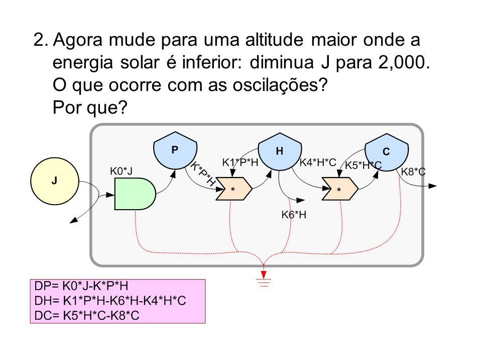 2. Agora mude para uma altitude maior onde a energia solar é inferior: diminua J para 2,000. O que ocorre com as oscilações? Por que?