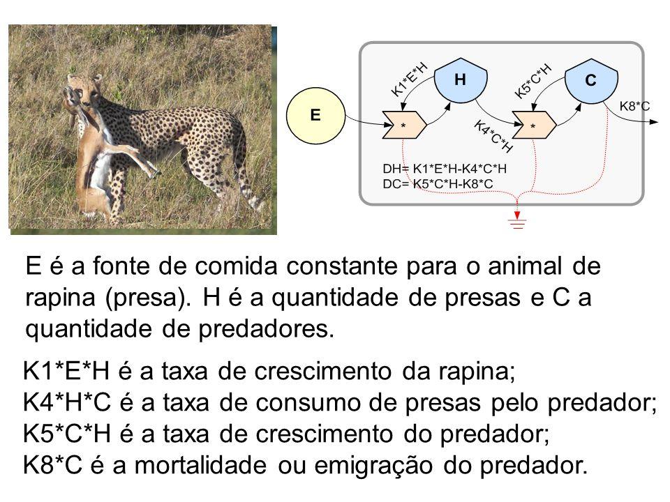 E é a fonte de comida constante para o animal de rapina (presa). H é a quantidade de presas e C a quantidade de predadores. K1*E*H é a taxa de crescim