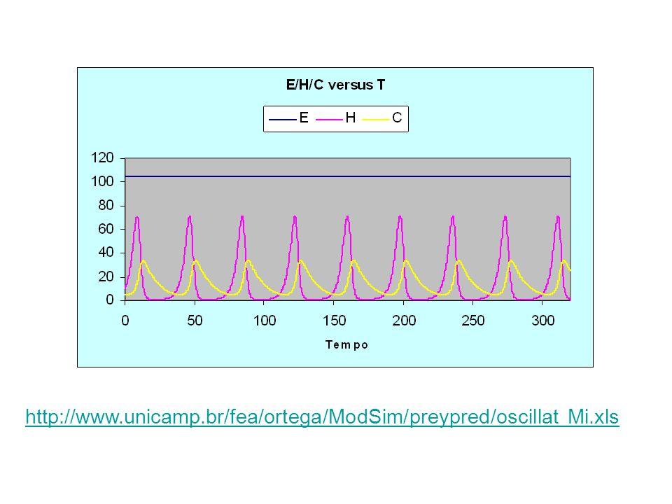http://www.unicamp.br/fea/ortega/ModSim/preypred/oscillat Mi.xls