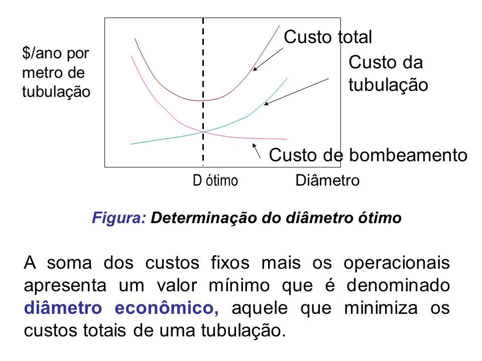 $/ano por metro de tubulação D ótimo Custo total Custo da tubulação Custo de bombeamento Diâmetro Figura: Determinação do diâmetro ótimo A soma dos cu