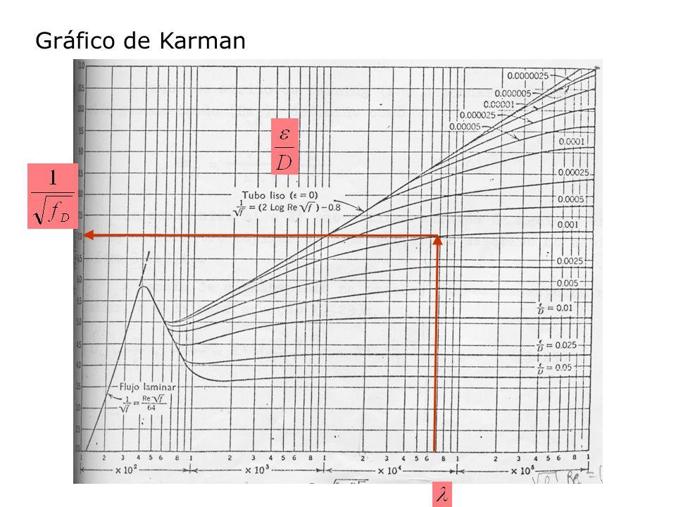 Gráfico de Karman
