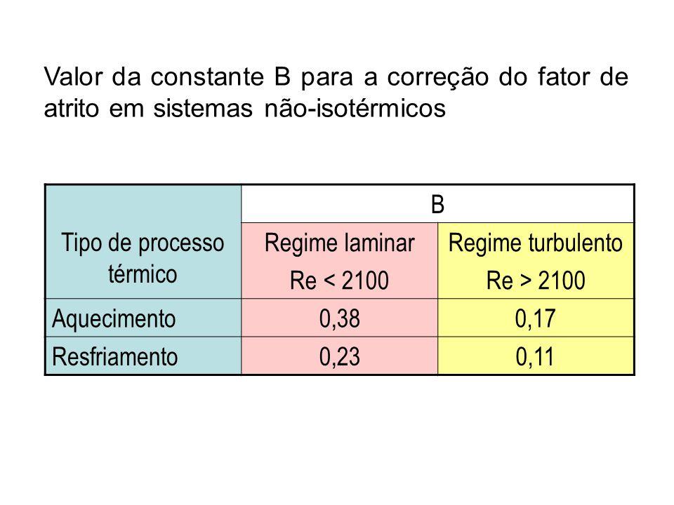 Tipo de processo térmico B Regime laminar Re < 2100 Regime turbulento Re > 2100 Aquecimento0,380,17 Resfriamento0,230,11 Valor da constante B para a c