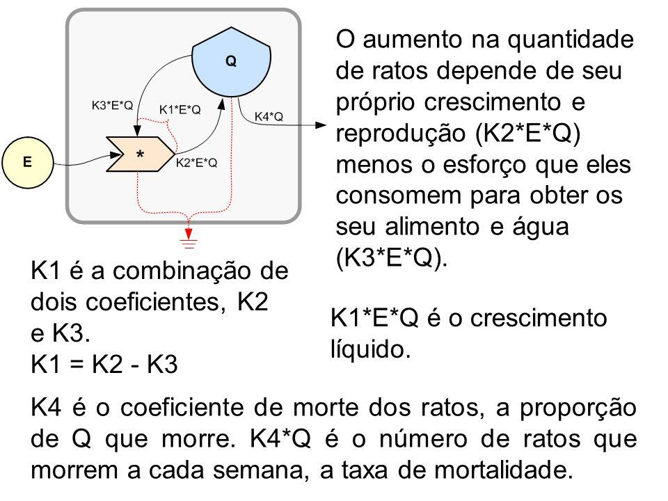 Portanto, a mudança na quantidade de ratos no tempo (DQ) é o aumento (K1*Q*E) menos a diminuição (K4*Q): A quantidade de ratos (Q) após uma semana é o número inicial mais a alteração: DQ = K*E*Q - K4*Q.