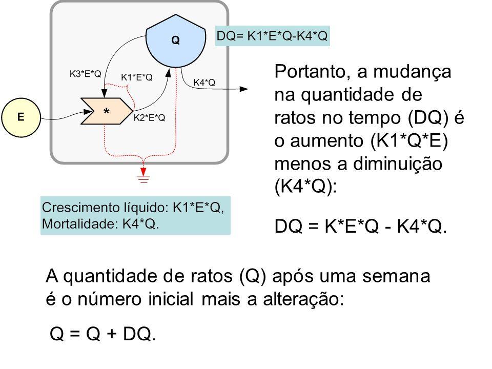 O gráfico ao lado é obtido quando se calculam os valores de Q variando-se o tempo; a população (Q) cresce num ritmo pequeno no início e depois cada vez mais rapidamente.