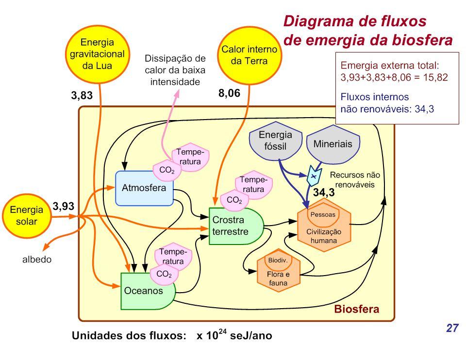 27 Diagrama de fluxos de emergia da biosfera