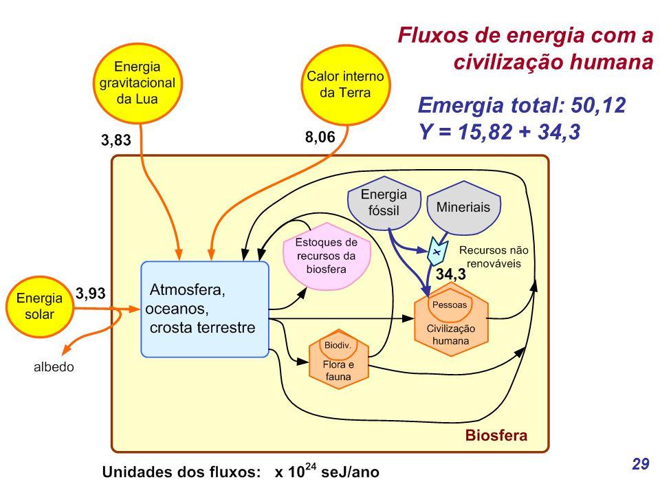 29 Fluxos de energia com a civilização humana Emergia total: 50,12 Y = 15,82 + 34,3