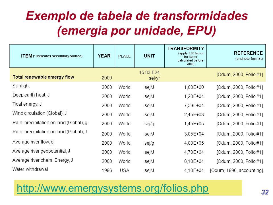 32 Exemplo de tabela de transformidades (emergia por unidade, EPU) ITEM (* indicates secondary source) YEAR PLACE UNIT TRANSFORMITY (apply 1.68 factor for items calculated before 2000) REFERENCE (endnote format) Total renewable emergy flow 2000 15.83 E24 sej/yr [Odum, 2000, Folio #1] Sunlight 2000Worldsej/J1,00E+00[Odum, 2000, Folio #1] Deep earth heat, J 2000Worldsej/J1,20E+04[Odum, 2000, Folio #1] Tidal energy, J 2000Worldsej/J7,39E+04[Odum, 2000, Folio #1] Wind circulation (Global), J 2000Worldsej/J2,45E+03[Odum, 2000, Folio #1] Rain, precipitation on land (Global), g 2000Worldsej/g1,45E+05[Odum, 2000, Folio #1] Rain, precipitation on land (Global), J 2000Worldsej/J3,05E+04[Odum, 2000, Folio #1] Average river flow, g 2000Worldsej/g4,00E+05[Odum, 2000, Folio #1] Average river geopotential, J 2000Worldsej/J4,70E+04[Odum, 2000, Folio #1] Average river chem.