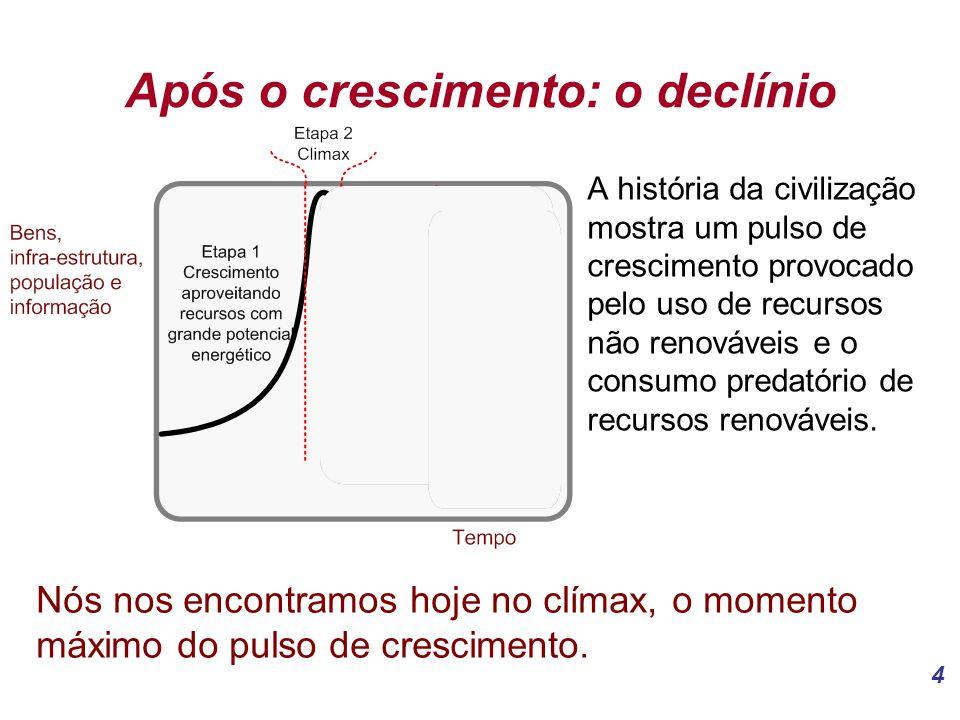 4 Após o crescimento: o declínio A história da civilização mostra um pulso de crescimento provocado pelo uso de recursos não renováveis e o consumo predatório de recursos renováveis.
