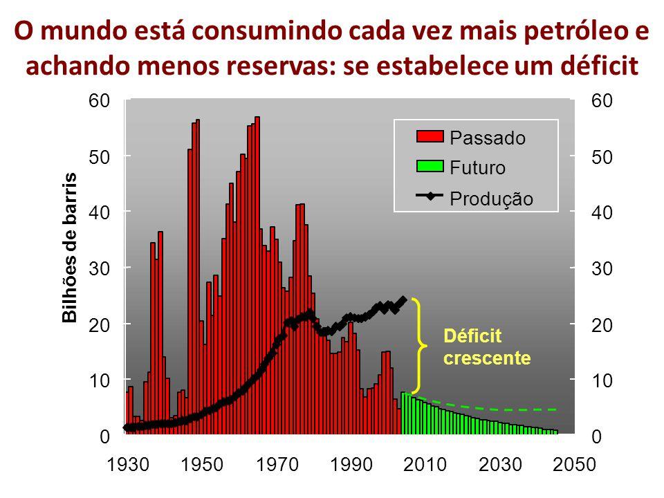 O mundo está consumindo cada vez mais petróleo e achando menos reservas: se estabelece um déficit