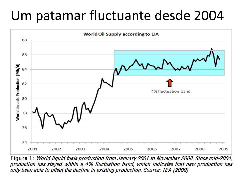 Um patamar fluctuante desde 2004