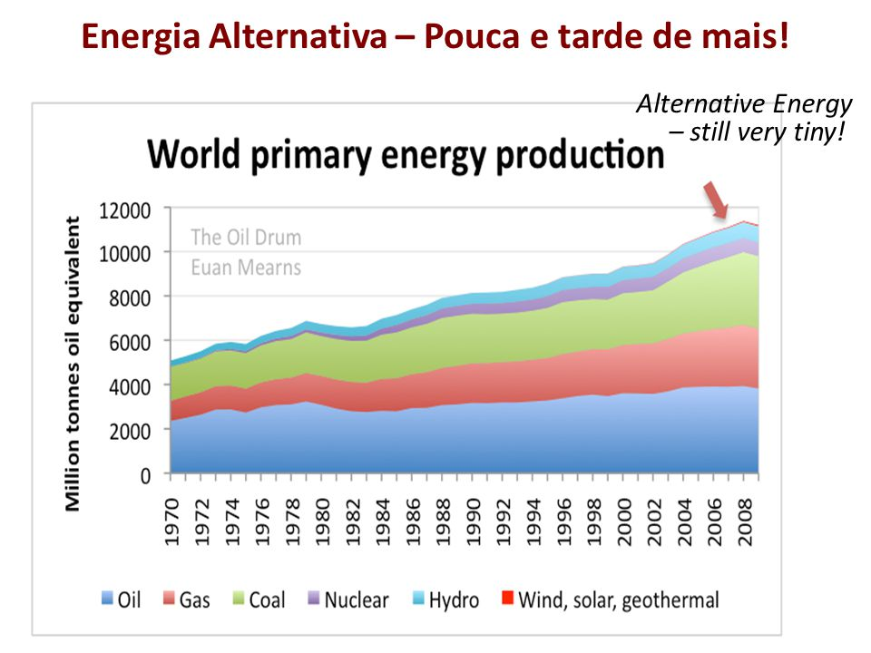 Energia Alternativa – Pouca e tarde de mais! Alternative Energy – still very tiny!