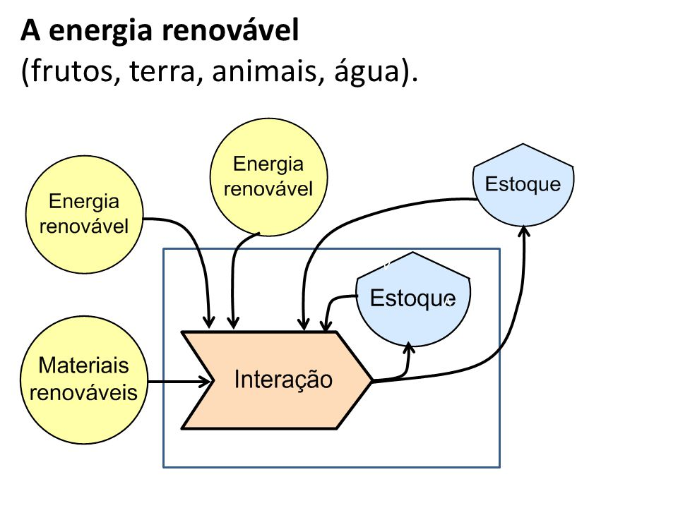 A energia renovável (frutos, terra, animais, água). v v v v v v