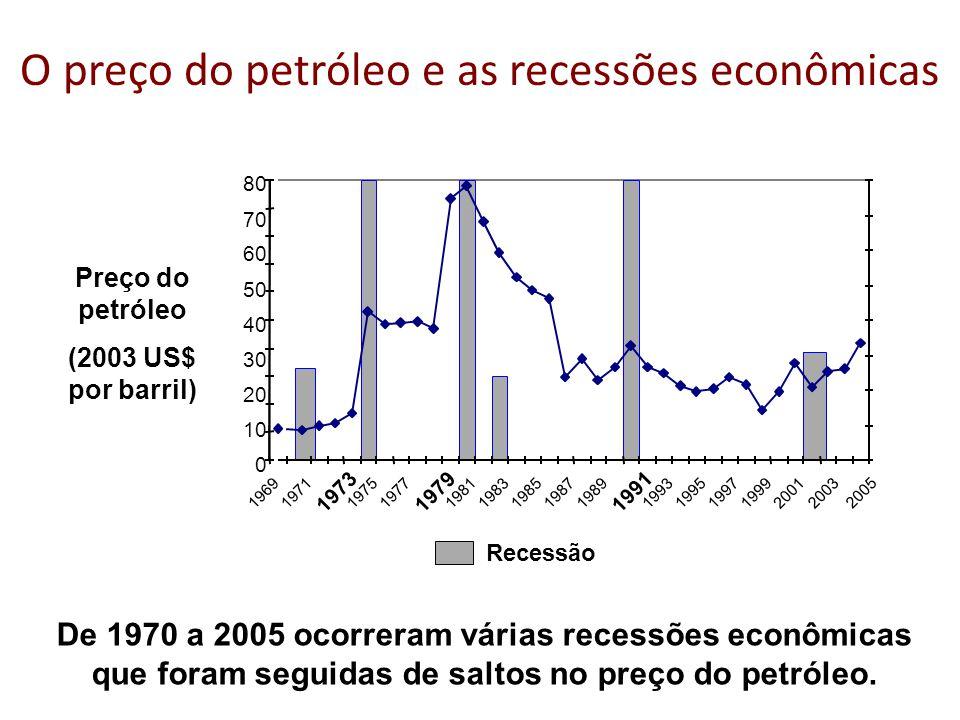 O preço do petróleo e as recessões econômicas 0 0.1 0.2 0.3 0.4 0.5 0.6 0.7 0.8 0.9 1 19691971 1973 19751977 1979 19811983198519871989 1991 19931995199719992001 2003 0 10 20 30 40 50 60 70 80 Recessão Preço do petróleo (2003 US$ por barril) De 1970 a 2005 ocorreram várias recessões econômicas que foram seguidas de saltos no preço do petróleo.