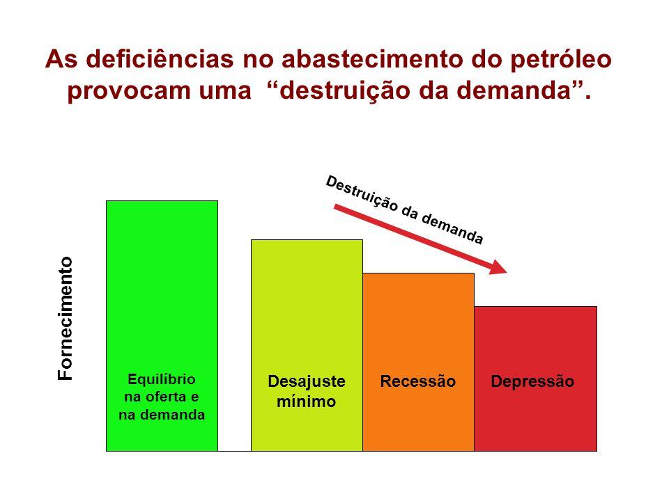 As deficiências no abastecimento do petróleo provocam uma destruição da demanda .