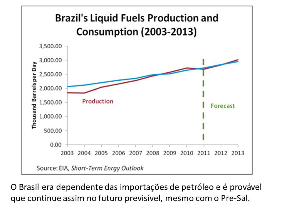 O Brasil era dependente das importações de petróleo e é provável que continue assim no futuro previsível, mesmo com o Pre-Sal.
