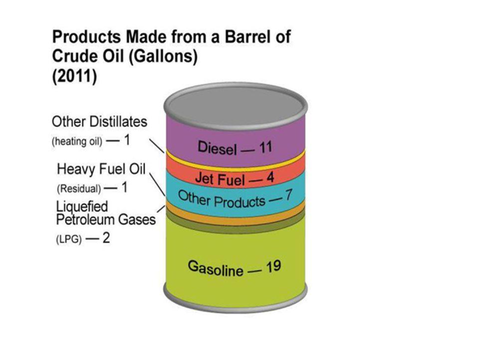 1 barril de petróleo tem 6.1 Gigajoules Qual é o consumo em função do padrão de vida.