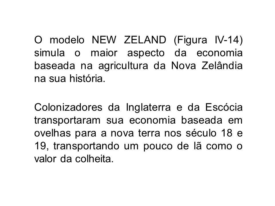 O modelo NEW ZELAND (Figura IV-14) simula o maior aspecto da economia baseada na agricultura da Nova Zelândia na sua história. Colonizadores da Inglat