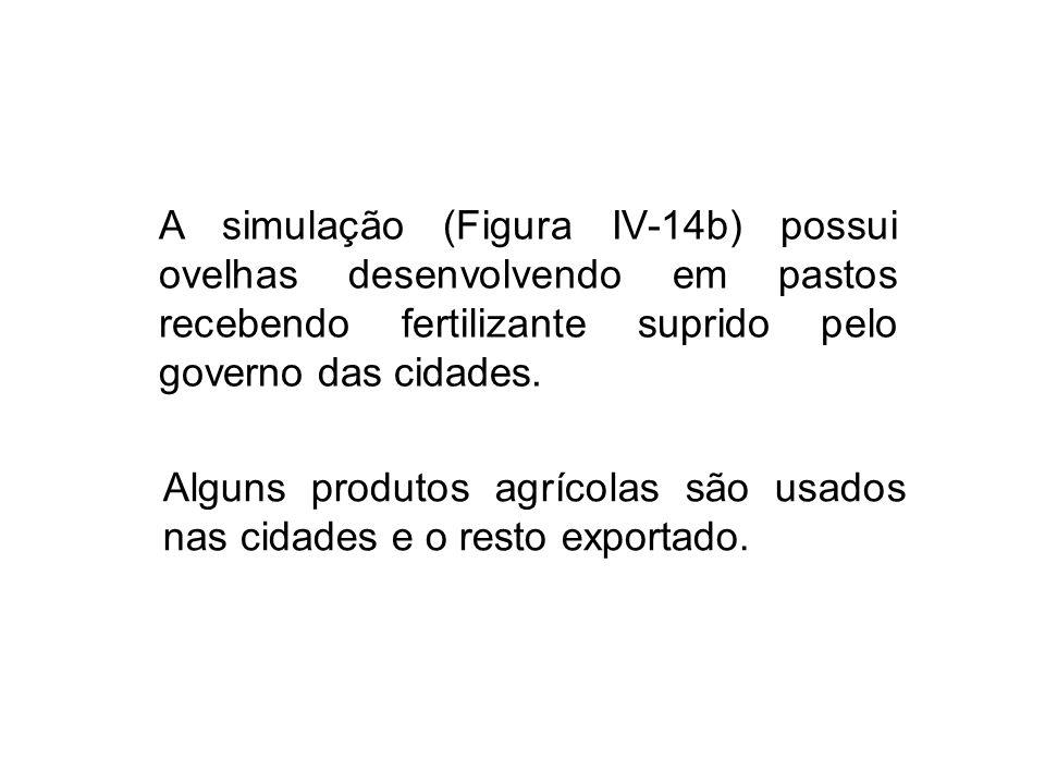A simulação (Figura IV-14b) possui ovelhas desenvolvendo em pastos recebendo fertilizante suprido pelo governo das cidades. Alguns produtos agrícolas