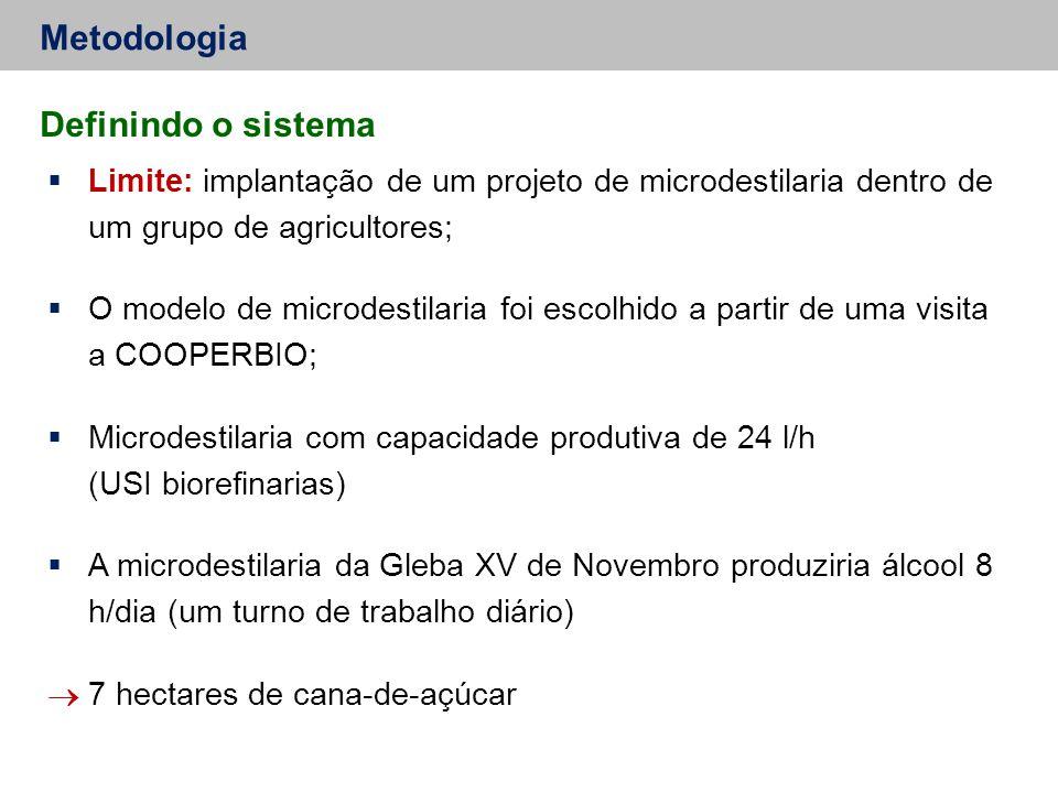 Metodologia  Limite: implantação de um projeto de microdestilaria dentro de um grupo de agricultores;  O modelo de microdestilaria foi escolhido a p