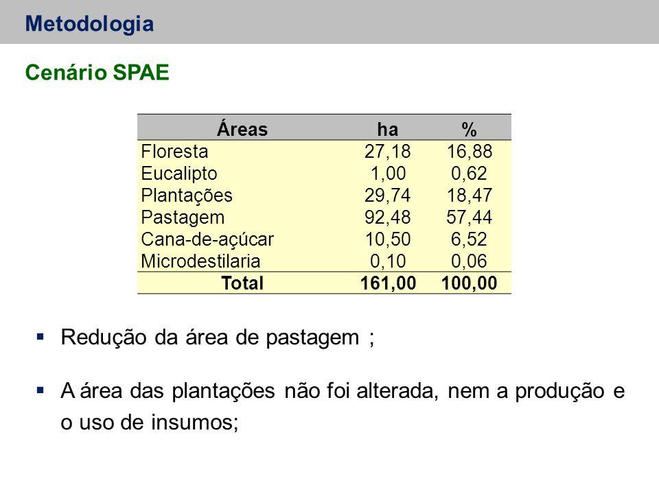 Metodologia Cenário SPAE  Redução da área de pastagem ;  A área das plantações não foi alterada, nem a produção e o uso de insumos; Áreasha% Florest